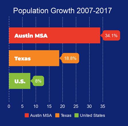 Austin population growth chart